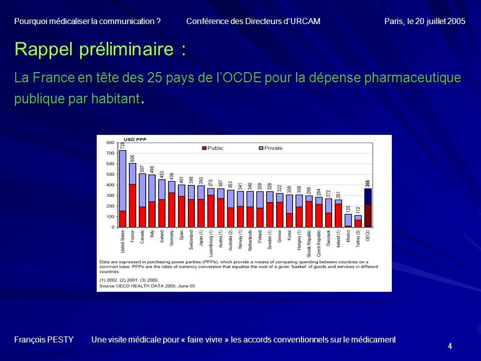 4 Rappel préliminaire : La France en tête des 25 pays de lOCDE pour la dépense pharmaceutique publique par habitant. François PESTY Une visite médical