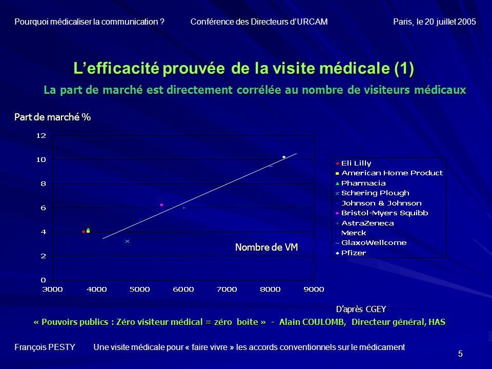 6 Lefficacité prouvée de la visite médicale (2) François PESTY Une visite médicale pour « faire vivre » les accords conventionnels sur le médicament Pourquoi médicaliser la communication .