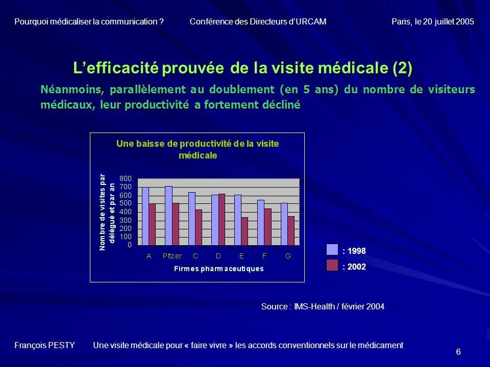 17 Lefficacité de la visite médicale des labos Choisir sa cible : Qualité du ciblage >>> >><<< « Connaissance client » 35% des médecins généralistes, dits à « haut potentiel de prescription », concentrent 70-85% des prescriptions dans les principales classes.