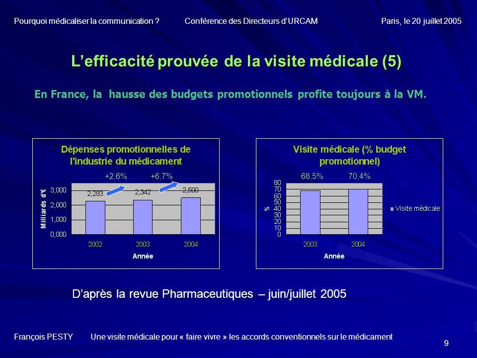9 En France, la hausse des budgets promotionnels profite toujours à la VM. Lefficacité prouvée de la visite médicale (5) François PESTY Une visite méd