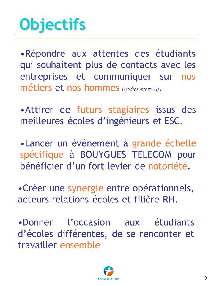 3Objectifs Répondre aux attentes des étudiants qui souhaitent plus de contacts avec les entreprises et communiquer sur nos métiers et nos hommes (Mediasystem 03).