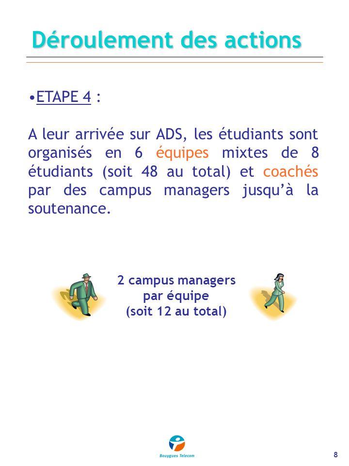 8 2 campus managers par équipe (soit 12 au total) ETAPE 4 : A leur arrivée sur ADS, les étudiants sont organisés en 6 équipes mixtes de 8 étudiants (soit 48 au total) et coachés par des campus managers jusquà la soutenance.