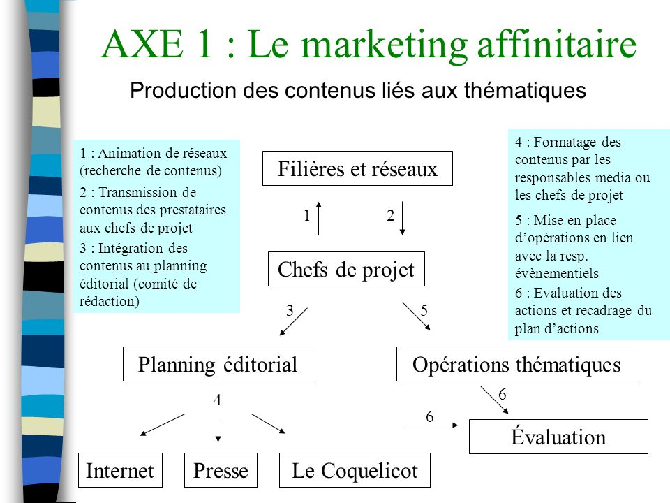 AXE 1 : Le marketing affinitaire Production des contenus liés aux thématiques Filières et réseaux Chefs de projet Planning éditorialOpérations thématiques 2 : Transmission de contenus des prestataires aux chefs de projet 1 : Animation de réseaux (recherche de contenus) 5 : Mise en place dopérations en lien avec la resp.