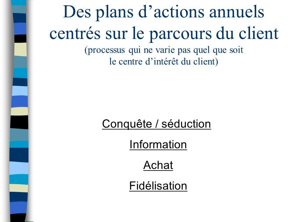 Des plans dactions annuels centrés sur le parcours du client (processus qui ne varie pas quel que soit le centre dintérêt du client) Conquête / séduction Information Achat Fidélisation