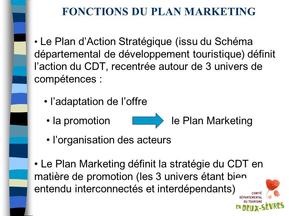 FONCTIONS DU PLAN MARKETING Le Plan dAction Stratégique (issu du Schéma départemental de développement touristique) définit laction du CDT, recentrée