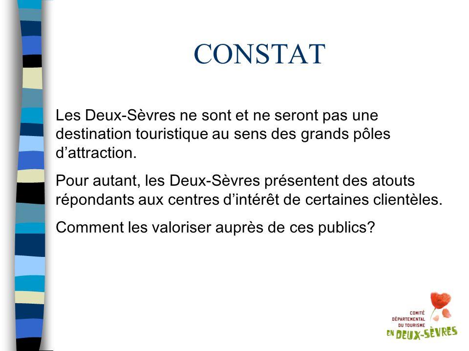 CONSTAT Les Deux-Sèvres ne sont et ne seront pas une destination touristique au sens des grands pôles dattraction. Pour autant, les Deux-Sèvres présen