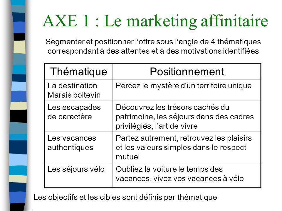 AXE 1 : Le marketing affinitaire Segmenter et positionner loffre sous langle de 4 thématiques correspondant à des attentes et à des motivations identi