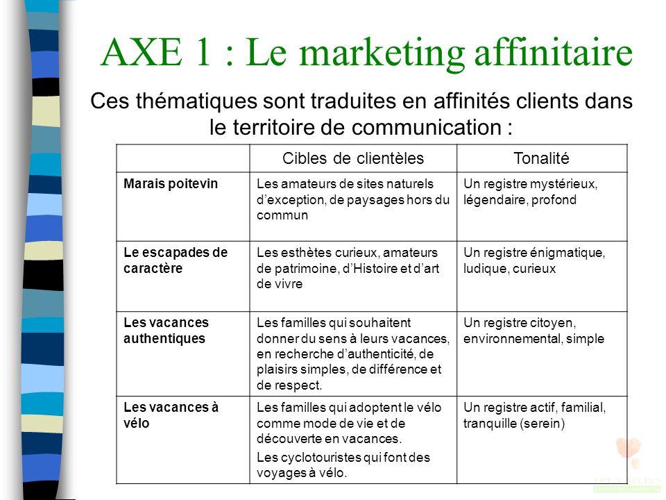 AXE 1 : Le marketing affinitaire Ces thématiques sont traduites en affinités clients dans le territoire de communication : Cibles de clientèlesTonalit