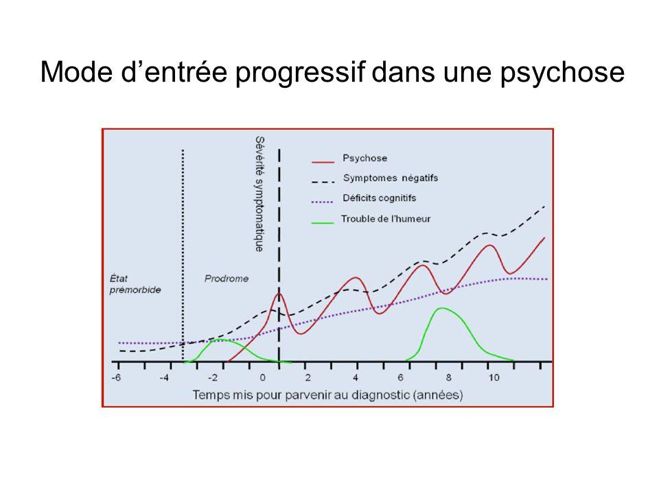 Mode dentrée progressif dans une psychose