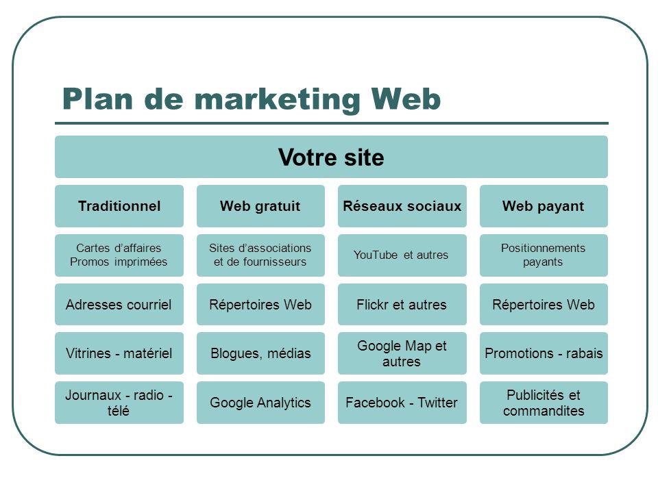 Plan de marketing Web Votre site Traditionnel Cartes daffaires Promos imprimées Adresses courrielVitrines - matériel Journaux - radio - télé Web gratu