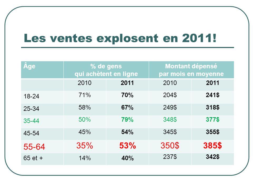 Âge% de gens qui achètent en ligne Montant dépensé par mois en moyenne 2010201120102011 18-24 71%70%204$241$ 25-34 58%67%249$318$ 35-44 50%79%348$377$