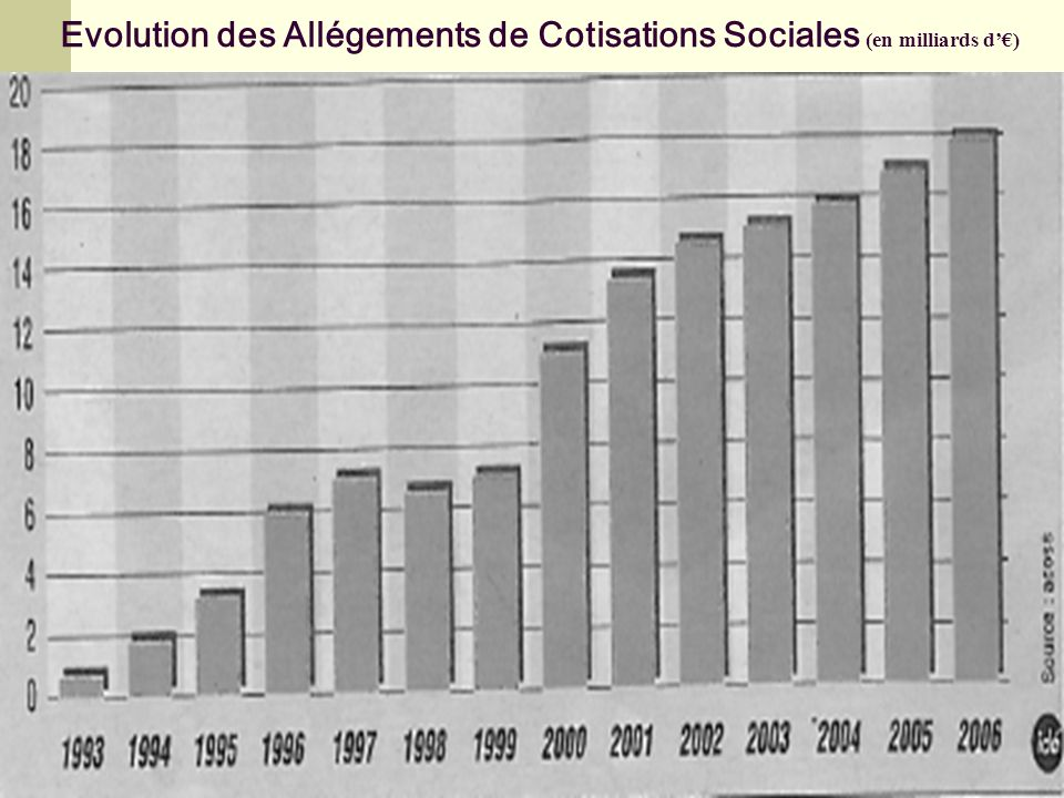 Evolution des Allégements de Cotisations Sociales (en milliards d)