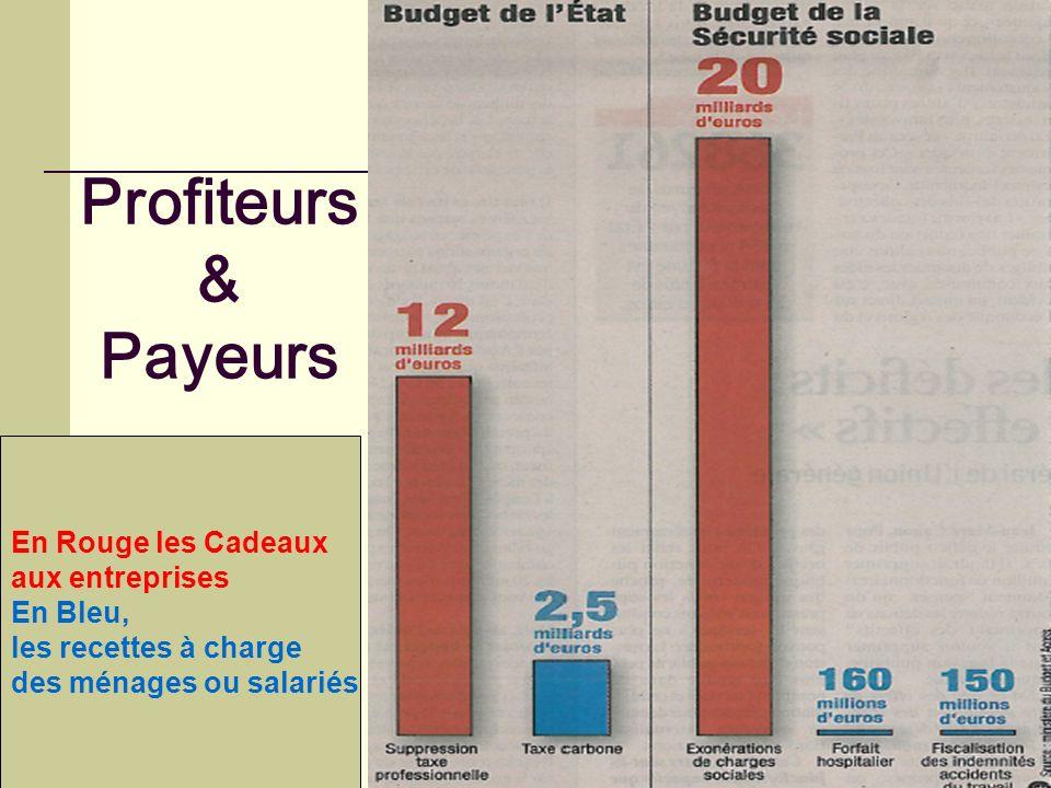Profiteurs & Payeurs En Rouge les Cadeaux aux entreprises En Bleu, les recettes à charge des ménages ou salariés