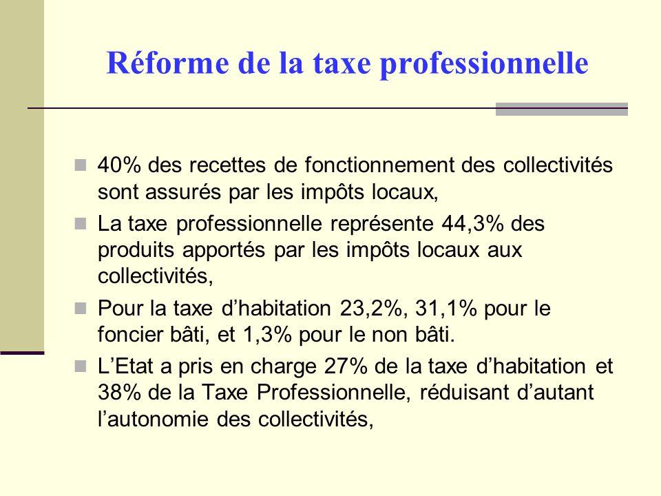 Réforme de la taxe professionnelle 40% des recettes de fonctionnement des collectivités sont assurés par les impôts locaux, La taxe professionnelle représente 44,3% des produits apportés par les impôts locaux aux collectivités, Pour la taxe dhabitation 23,2%, 31,1% pour le foncier bâti, et 1,3% pour le non bâti.