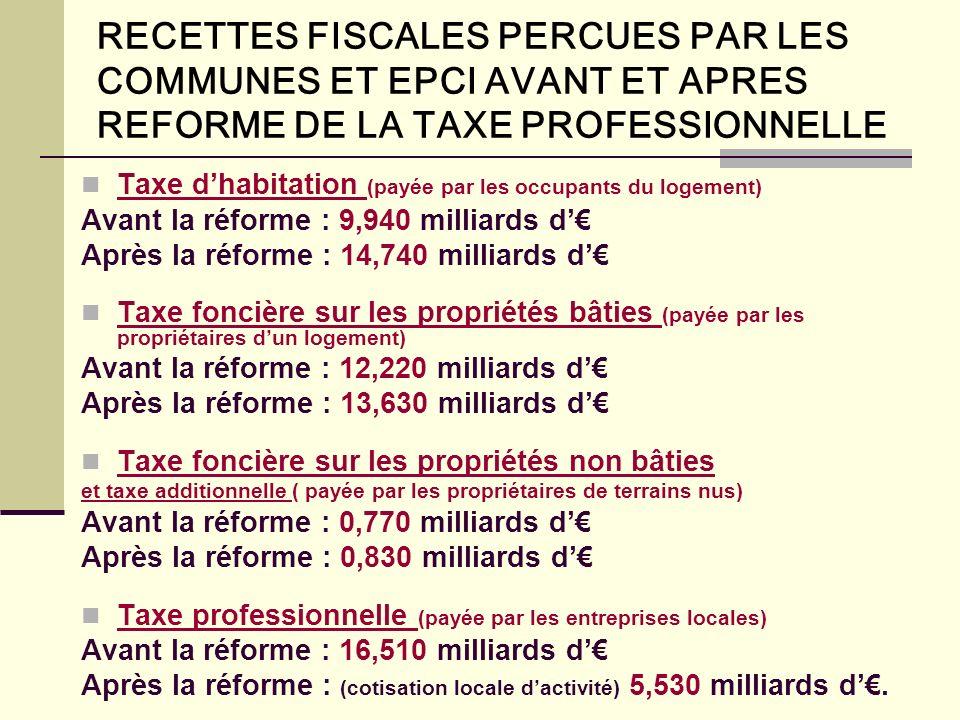 RECETTES FISCALES PERCUES PAR LES COMMUNES ET EPCI AVANT ET APRES REFORME DE LA TAXE PROFESSIONNELLE Taxe dhabitation (payée par les occupants du logement) Avant la réforme : 9,940 milliards d Après la réforme : 14,740 milliards d Taxe foncière sur les propriétés bâties (payée par les propriétaires dun logement) Avant la réforme : 12,220 milliards d Après la réforme : 13,630 milliards d Taxe foncière sur les propriétés non bâties et taxe additionnelle ( payée par les propriétaires de terrains nus) Avant la réforme : 0,770 milliards d Après la réforme : 0,830 milliards d Taxe professionnelle (payée par les entreprises locales) Avant la réforme : 16,510 milliards d Après la réforme : (cotisation locale dactivité) 5,530 milliards d.