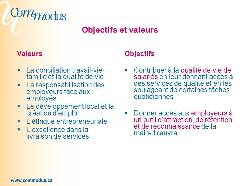 Objectifs et valeurs Valeurs La conciliation travail-vie- famille et la qualité de vie La responsabilisation des employeurs face aux employés Le dével
