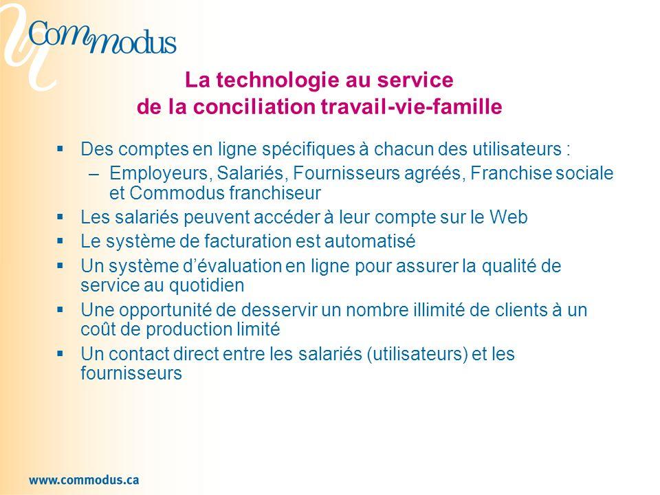 La technologie au service de la conciliation travail-vie-famille Des comptes en ligne spécifiques à chacun des utilisateurs : –Employeurs, Salariés, F