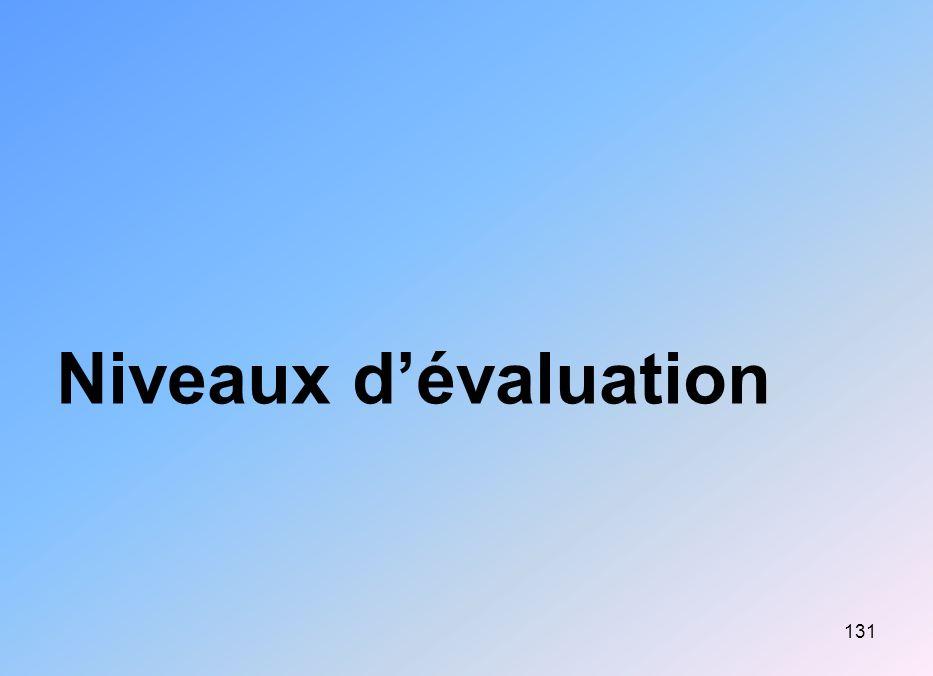 131 Niveaux dévaluation