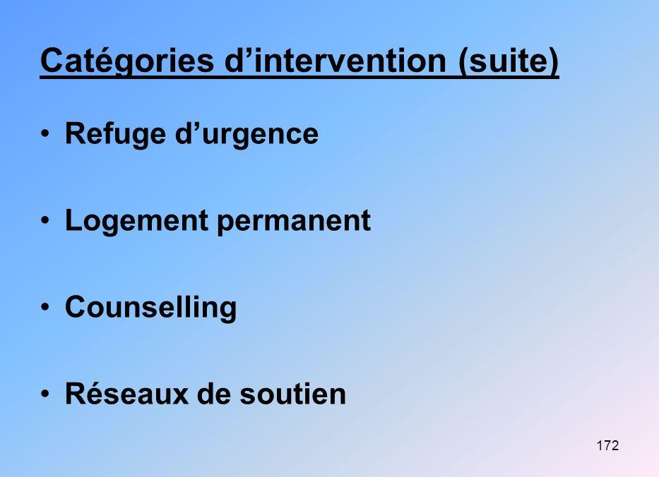 172 Catégories dintervention (suite) Refuge durgence Logement permanent Counselling Réseaux de soutien