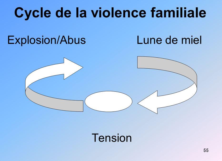 55 Cycle de la violence familiale Explosion/Abus Lune de miel Tension