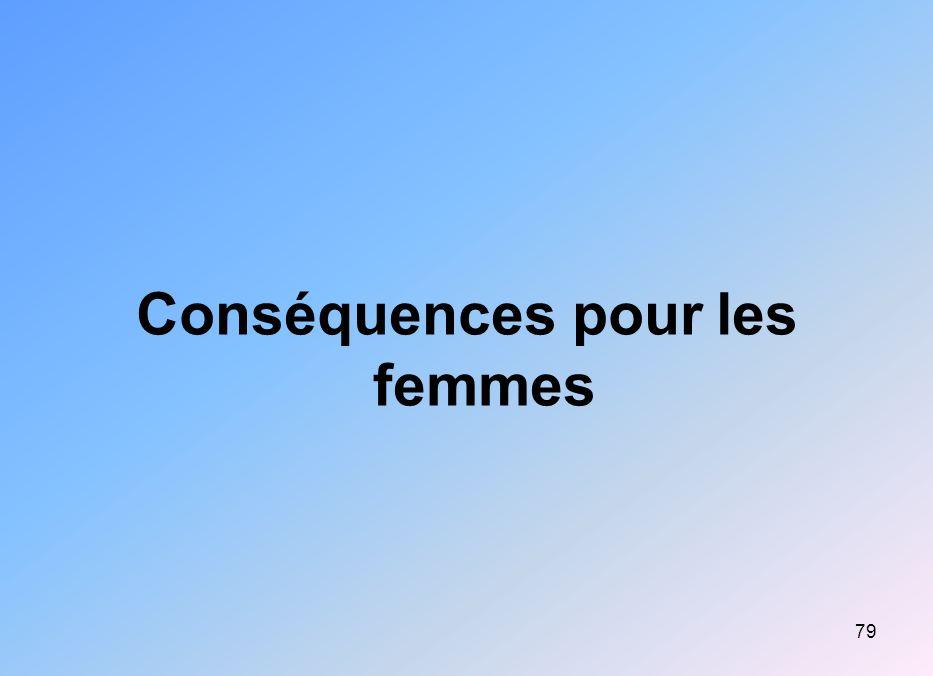 79 Conséquences pour les femmes