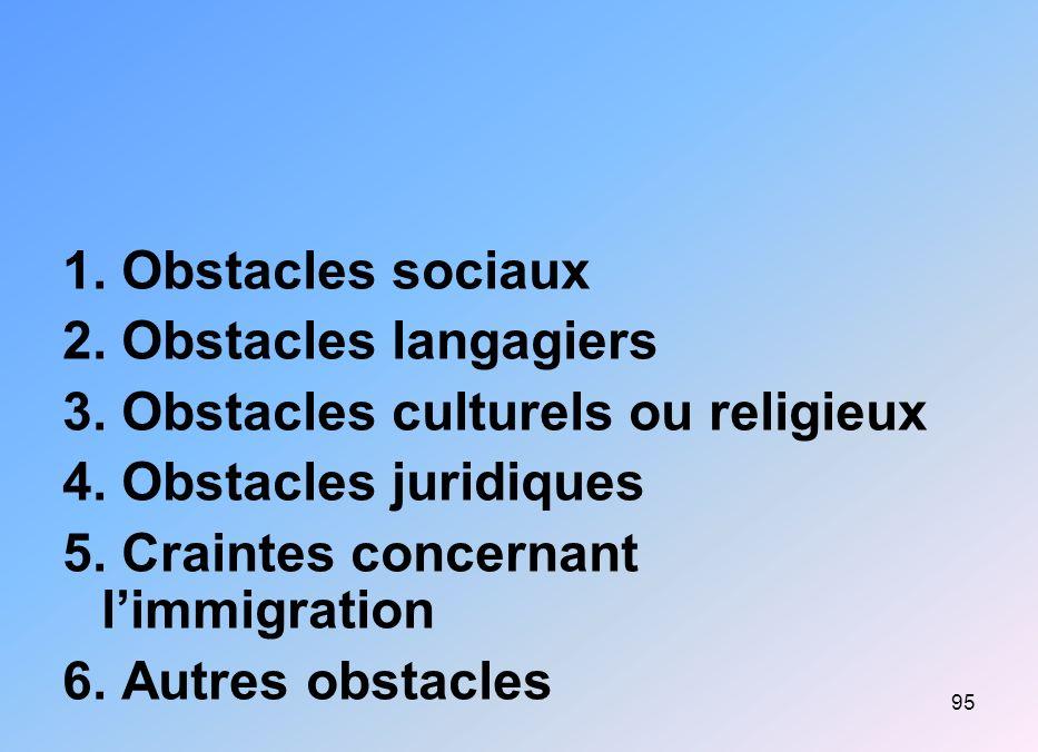 95 1. Obstacles sociaux 2. Obstacles langagiers 3. Obstacles culturels ou religieux 4. Obstacles juridiques 5. Craintes concernant limmigration 6. Aut