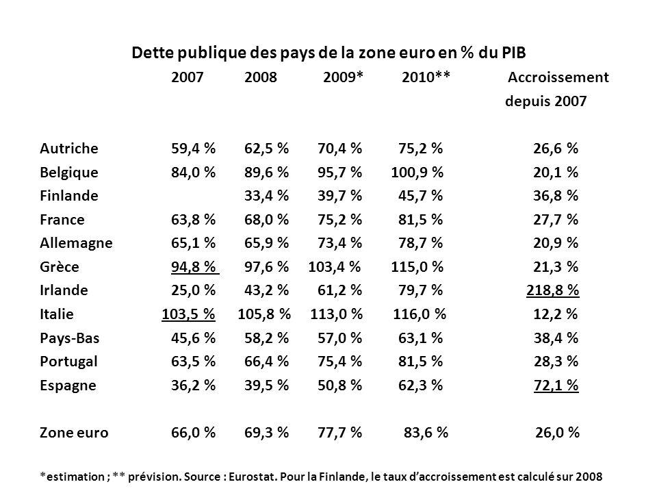 Dette publique des pays de la zone euro en % du PIB 2007 2008 2009* 2010** Accroissement depuis 2007 Autriche 59,4 % 62,5 % 70,4 % 75,2 % 26,6 % Belgique 84,0 % 89,6 % 95,7 % 100,9 % 20,1 % Finlande 33,4 % 39,7 % 45,7 % 36,8 % France 63,8 % 68,0 % 75,2 % 81,5 % 27,7 % Allemagne 65,1 % 65,9 % 73,4 % 78,7 % 20,9 % Grèce 94,8 % 97,6 % 103,4 % 115,0 % 21,3 % Irlande 25,0 % 43,2 % 61,2 % 79,7 % 218,8 % Italie 103,5 % 105,8 % 113,0 % 116,0 % 12,2 % Pays-Bas 45,6 % 58,2 % 57,0 % 63,1 % 38,4 % Portugal 63,5 % 66,4 % 75,4 % 81,5 % 28,3 % Espagne 36,2 % 39,5 % 50,8 % 62,3 % 72,1 % Zone euro 66,0 % 69,3 % 77,7 % 83,6 % 26,0 % *estimation ; ** prévision.