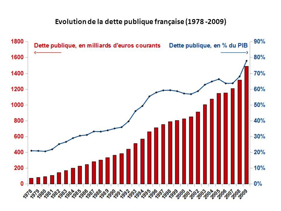Evolution de la dette publique française (1978 -2009)