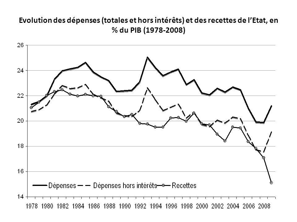 Evolution des dépenses (totales et hors intérêts) et des recettes de lEtat, en % du PIB (1978-2008)