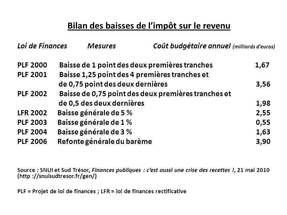 Bilan des baisses de limpôt sur le revenu Loi de Finances Mesures Coût budgétaire annuel (milliards deuros) PLF 2000 Baisse de 1 point des deux premières tranches 1,67 PLF 2001 Baisse 1,25 point des 4 premières tranches et de 0,75 point des deux dernières 3,56 PLF 2002 Baisse de 0,75 point des deux premières tranches et de 0,5 des deux dernières 1,98 LFR 2002 Baisse générale de 5 % 2,55 PLF 2003 Baisse générale de 1 % 0,55 PLF 2004 Baisse générale de 3 % 1,63 PLF 2006 Refonte générale du barème 3,90 Source : SNUI et Sud Trésor, Finances publiques : cest aussi une crise des recettes !, 21 mai 2010 (http ://snuisudtresor.fr/gen/) PLF = Projet de loi de finances ; LFR = loi de finances rectificative