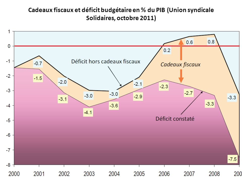 Cadeaux fiscaux et déficit budgétaire en % du PIB (Union syndicale Solidaires, octobre 2011)