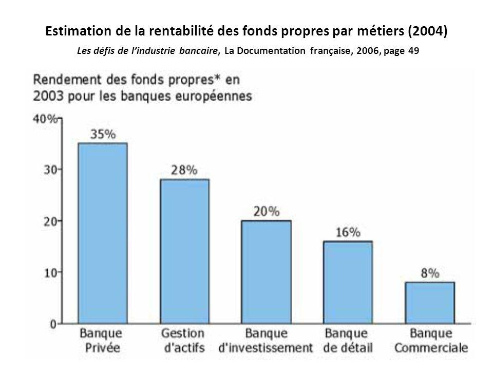 Estimation de la rentabilité des fonds propres par métiers (2004) Les défis de lindustrie bancaire, La Documentation française, 2006, page 49