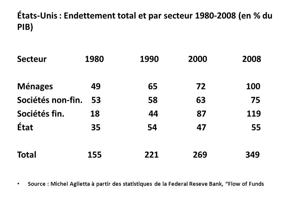 États-Unis : Endettement total et par secteur 1980-2008 (en % du PIB) Secteur 1980 1990 2000 2008 Ménages 49 65 72 100 Sociétés non-fin.