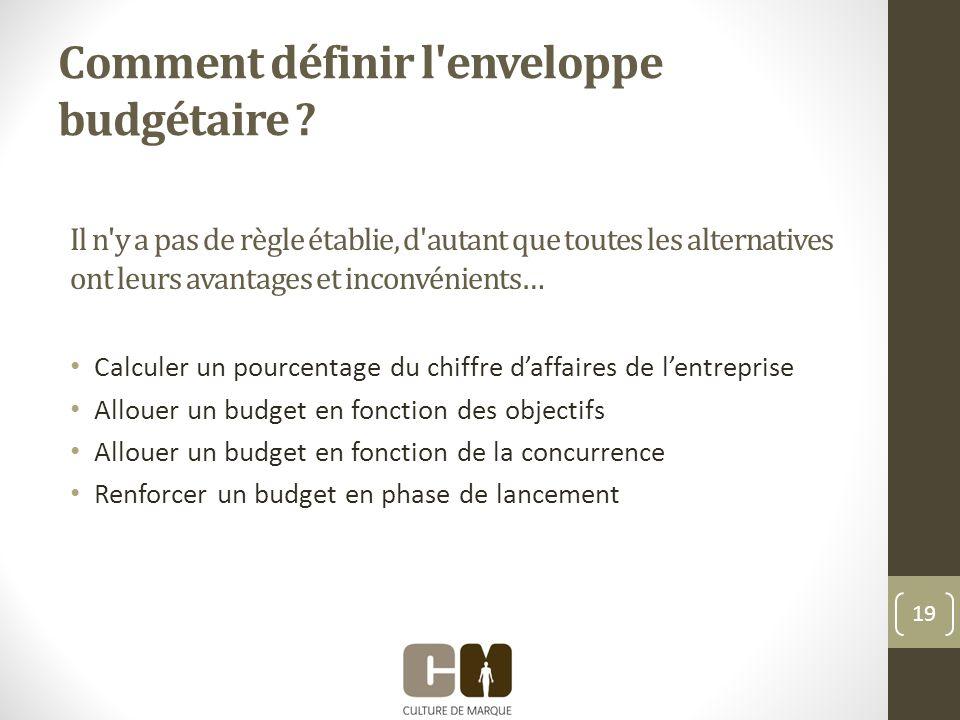 Comment définir l enveloppe budgétaire .