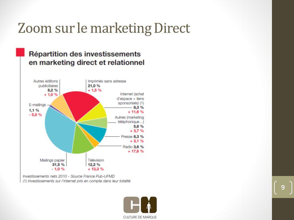 Zoom sur le marketing Direct 9