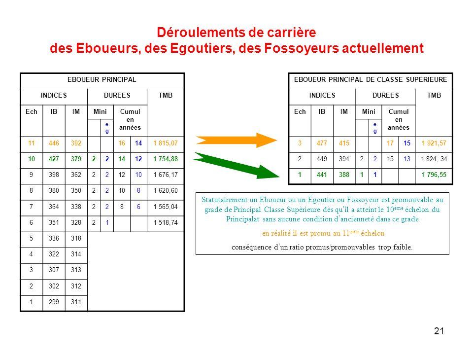 21 EBOUEUR PRINCIPAL INDICESDUREESTMB EchIBIMMiniCumul en années egeg 1144639216141 815,07 104273792214121 754,88 93983622212101 676,17 8380350221081