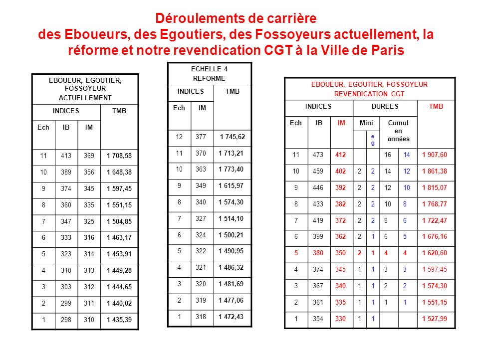 Déroulements de carrière des Eboueurs, des Egoutiers, des Fossoyeurs actuellement, la réforme et notre revendication CGT à la Ville de Paris EBOUEUR, EGOUTIER, FOSSOYEUR ACTUELLEMENT INDICESTMB EchIBIM 114133691 708,58 103893561 648,38 93743451 597,45 83603351 551,15 73473251 504,85 63333161 463,17 53233141 453,91 43103131 449,28 33033121 444,65 22993111 440,02 12983101 435,39 EBOUEUR, EGOUTIER, FOSSOYEUR REVENDICATION CGT INDICESDUREESTMB EchIBIMMiniCumul en années egeg 1147341216141 907,60 104594022214121 861,38 94463922212101 815,07 8433382221081 768,77 741937222861 722,47 639936221651 676,16 538035021441 620,60 437434511331 597,45 336734011221 574,30 236133511111 551,15 1354330111 527,99 ECHELLE 4 REFORME INDICESTMB EchIM 123771 745,62 113701 713,21 103631 773,40 93491 615,97 83401 574,30 73271 514,10 63241 500,21 53221 490,95 43211 486,32 33201 481,69 23191 477,06 13181 472,43