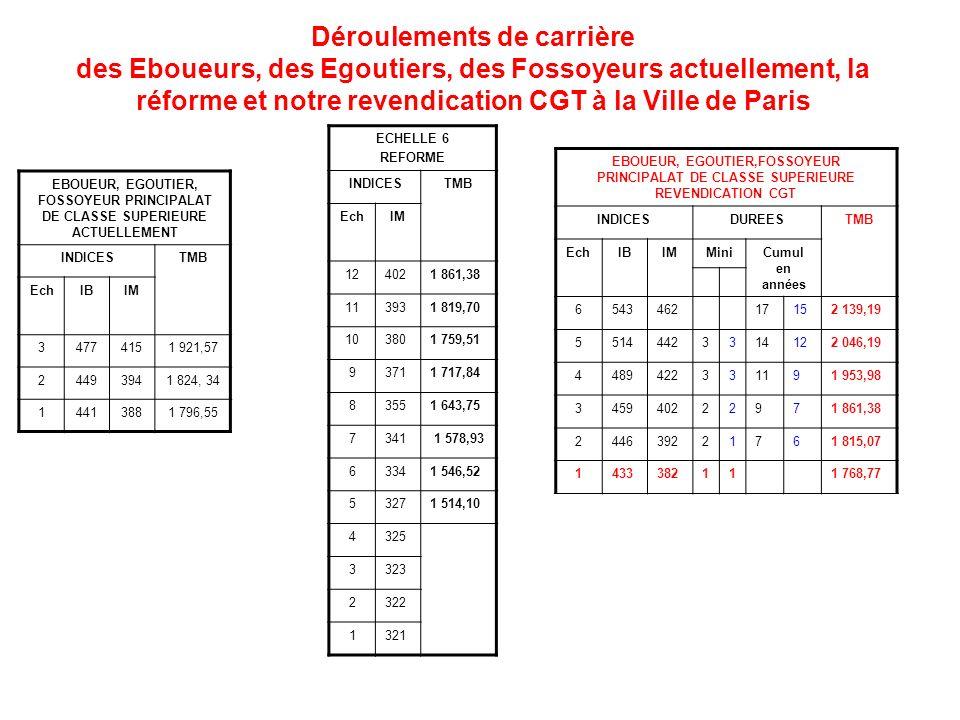 Déroulements de carrière des Eboueurs, des Egoutiers, des Fossoyeurs actuellement, la réforme et notre revendication CGT à la Ville de Paris EBOUEUR, EGOUTIER, FOSSOYEUR PRINCIPALAT DE CLASSE SUPERIEURE ACTUELLEMENT INDICESTMB EchIBIM 34774151 921,57 24493941 824, 34 14413881 796,55 ECHELLE 6 REFORME INDICESTMB EchIM 124021 861,38 113931 819,70 103801 759,51 93711 717,84 83551 643,75 7341 1 578,93 63341 546,52 53271 514,10 4325 3323 2322 1321 EBOUEUR, EGOUTIER,FOSSOYEUR PRINCIPALAT DE CLASSE SUPERIEURE REVENDICATION CGT INDICESDUREESTMB EchIBIMMiniCumul en années 654346217152 139,19 55144423314122 046,19 4489422331191 953,98 345940222971 861,38 244639221761 815,07 1433382111 768,77
