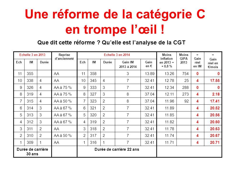 Une réforme de la catégorie C en trompe lœil ! Que dit cette réforme ? Quelle est lanalyse de la CGT Echelle 3 en 2013Reprise dancienneté Echelle 3 en