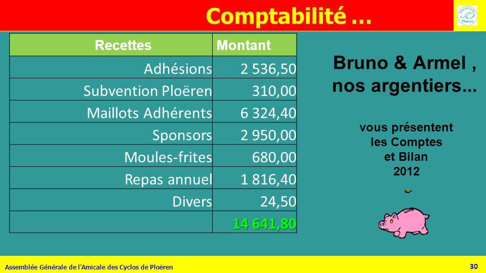 30 Assemblée Générale de lAmicale des Cyclos de Ploëren Bruno & Armel, nos argentiers... vous présentent les Comptes et Bilan 2012 Recettes Montant Ad