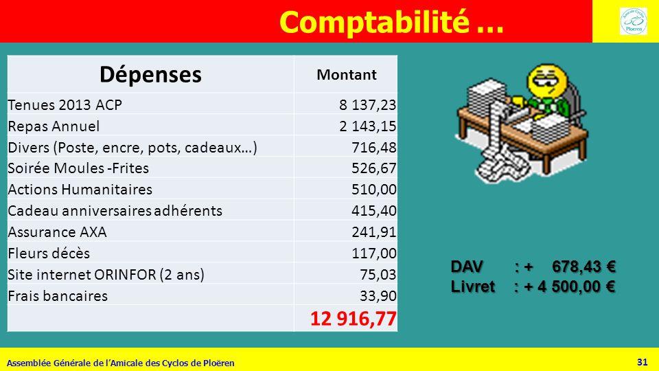 31 Assemblée Générale de lAmicale des Cyclos de Ploëren DAV : : + 678,43 Livret : + 4 500,00 Comptabilité … Dépenses Montant Tenues 2013 ACP8 137,23 R