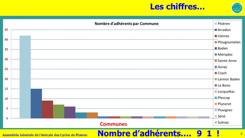 4 Les chiffres… Assemblée Générale de lAmicale des Cyclos de Ploëren Nombre dadhérents…. 9 1 !