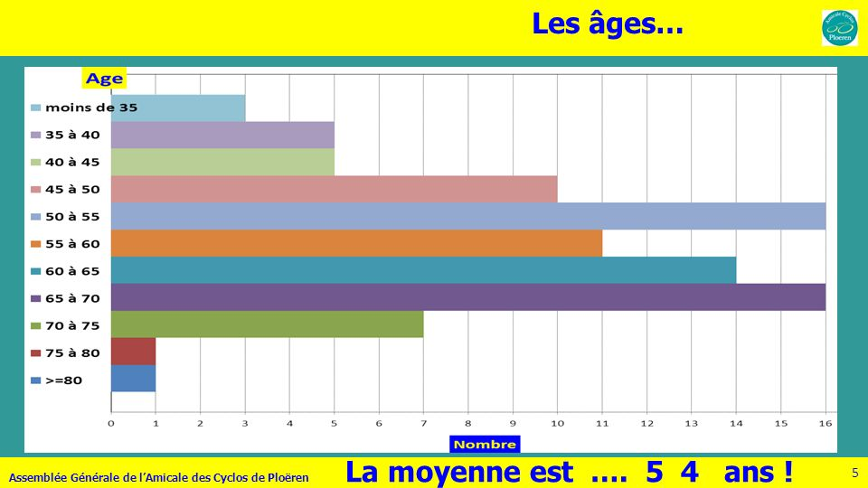 5 Les âges… La moyenne est …. 5 4 ans ! Assemblée Générale de lAmicale des Cyclos de Ploëren