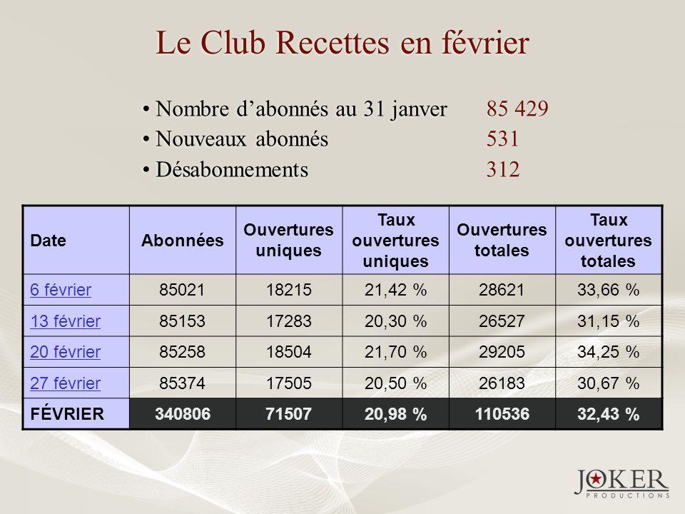 Le Club Recettes en février DateAbonnées Ouvertures uniques Taux ouvertures uniques Ouvertures totales Taux ouvertures totales 6 février850211821521,4
