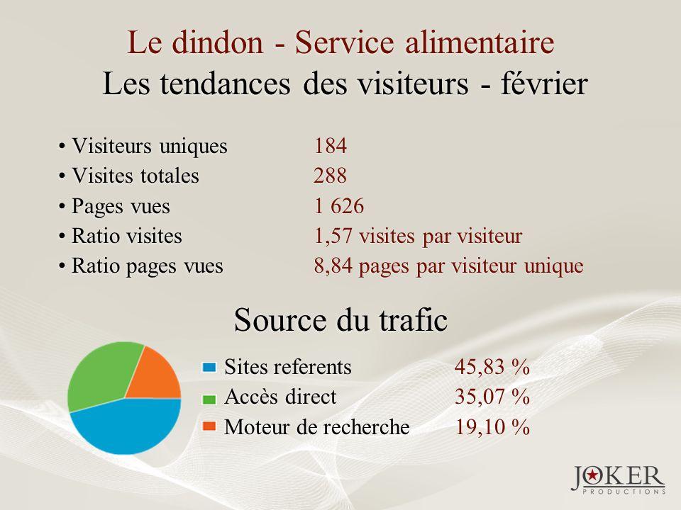 Le dindon - Service alimentaire Les tendances des visiteurs - février Visiteurs uniques Visites totales Pages vues Ratio visites Ratio pages vues Visi