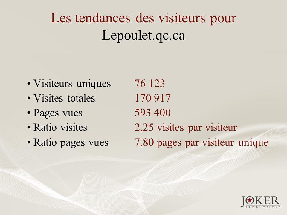 Les tendances des visiteurs pour Lepoulet.qc.ca Visiteurs uniques Visites totales Pages vues Ratio visites Ratio pages vues Visiteurs uniques Visites totales Pages vues Ratio visites Ratio pages vues 76 123 170 917 593 400 2,25 visites par visiteur 7,80 pages par visiteur unique 76 123 170 917 593 400 2,25 visites par visiteur 7,80 pages par visiteur unique