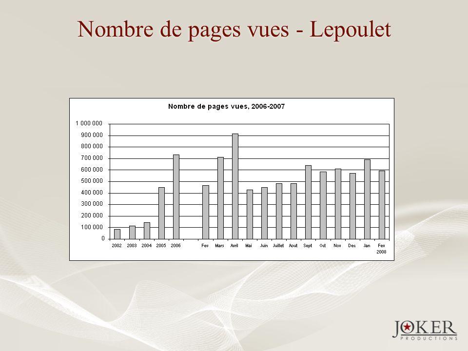 Nombre de pages vues - Lepoulet