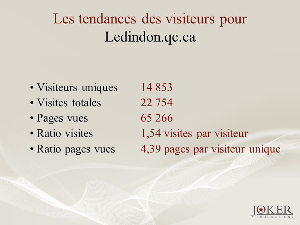 Les tendances des visiteurs pour Ledindon.qc.ca Visiteurs uniques Visites totales Pages vues Ratio visites Ratio pages vues Visiteurs uniques Visites totales Pages vues Ratio visites Ratio pages vues 14 853 22 754 65 266 1,54 visites par visiteur 4,39 pages par visiteur unique 14 853 22 754 65 266 1,54 visites par visiteur 4,39 pages par visiteur unique