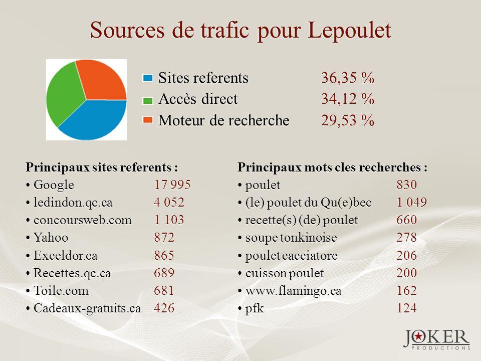 Sources de trafic pour Lepoulet Sites referents Accès direct Moteur de recherche Sites referents Accès direct Moteur de recherche 36,35 % 34,12 % 29,53 % 36,35 % 34,12 % 29,53 % Principaux sites referents : Google ledindon.qc.ca concoursweb.com Yahoo Exceldor.ca Recettes.qc.ca Toile.com Cadeaux-gratuits.ca Principaux sites referents : Google ledindon.qc.ca concoursweb.com Yahoo Exceldor.ca Recettes.qc.ca Toile.com Cadeaux-gratuits.ca 17 995 4 052 1 103 872 865 689 681 426 17 995 4 052 1 103 872 865 689 681 426 Principaux mots cles recherches : poulet (le) poulet du Qu(e)bec recette(s) (de) poulet soupe tonkinoise poulet cacciatore cuisson poulet www.flamingo.ca pfk Principaux mots cles recherches : poulet (le) poulet du Qu(e)bec recette(s) (de) poulet soupe tonkinoise poulet cacciatore cuisson poulet www.flamingo.ca pfk 830 1 049 660 278 206 200 162 124 830 1 049 660 278 206 200 162 124