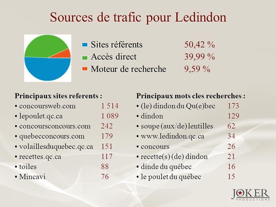 Sources de trafic pour Ledindon Sites référents Accès direct Moteur de recherche Sites référents Accès direct Moteur de recherche 50,42 % 39,99 % 9,59 % 50,42 % 39,99 % 9,59 % Principaux sites referents : concoursweb.com lepoulet.qc.ca concoursconcours.com quebecconcours.com volaillesduquebec.qc.ca recettes.qc.ca toiles Mincavi Principaux sites referents : concoursweb.com lepoulet.qc.ca concoursconcours.com quebecconcours.com volaillesduquebec.qc.ca recettes.qc.ca toiles Mincavi 1 514 1 089 242 179 151 117 88 76 1 514 1 089 242 179 151 117 88 76 Principaux mots cles recherches : (le) dindon du Qu(e)bec dindon soupe (aux/de) lentilles www.ledindon.qc.ca concours recette(s) (de) dindon dinde du québec le poulet du québec Principaux mots cles recherches : (le) dindon du Qu(e)bec dindon soupe (aux/de) lentilles www.ledindon.qc.ca concours recette(s) (de) dindon dinde du québec le poulet du québec 173 129 62 34 26 21 16 15 173 129 62 34 26 21 16 15